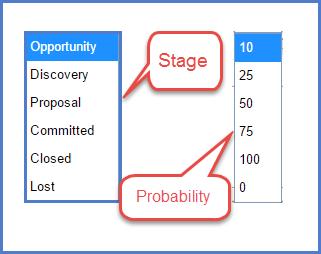 Stage probabiliyt